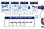 기상 분야 인공지능 '알파웨더' 공동개발 한다