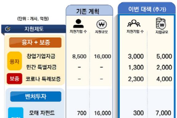'디지털 신경제'의 주역 스타트업·벤처에 2조 2000억원 추가 공급
