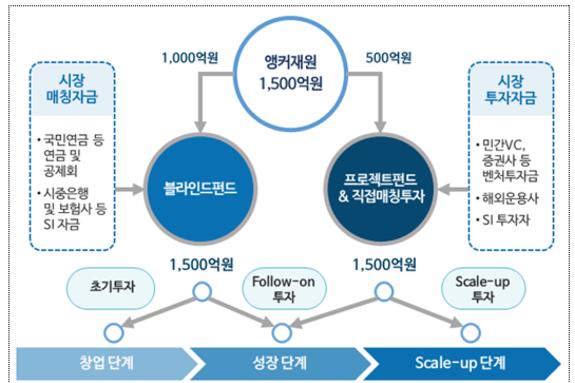 '핀테크 혁신펀드' 이달 가동...4년간 3000억원 투자
