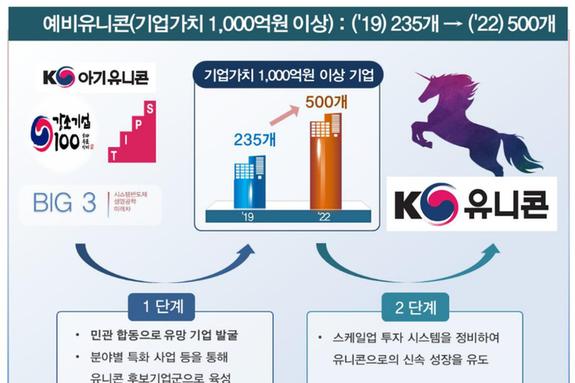 K-유니콘 프로젝트 본격 시행...단계별 육성·지원 나선다