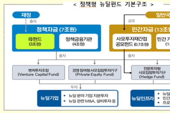 한국판 뉴딜의 마중물, '정책형 뉴딜펀드' 민간투자 활성화