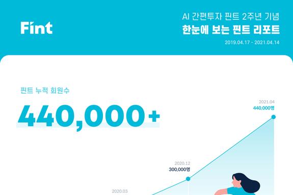 AI 간편투자 플랫폼 '핀트(Fint)'...출시 2주년 성과 인포그래픽 공개
