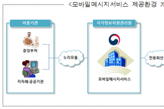 행정기관 문자서비스 '알림톡'기능 추가...'연간 40억 절감 기대'
