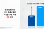 트위터코리아, '트위터게이밍' 웨비나 통해 최신 게임 트렌드 및 국내외 마케팅 사례 소개