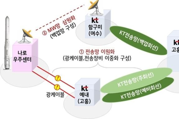 KT, 누리호 성공적 발사 위한 통신지원 나서